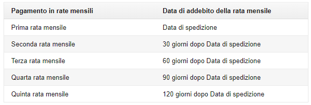 acquistare a rate su amazon